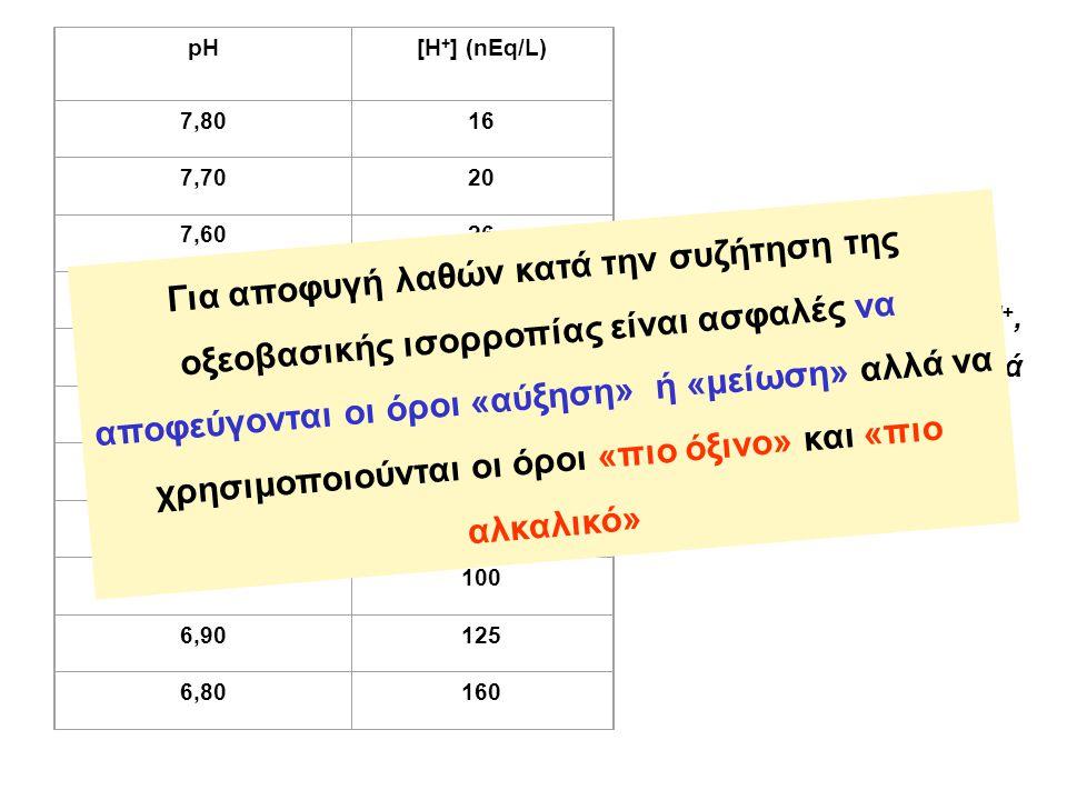 pH. [Η+] (nEq/L) 7,80. 16. 7,70. 20. 7,60. 26. 7,50. 32. 7,40. 40. 7,30. 50. 7,20. 63.